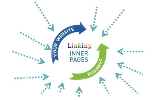 Best WordPress Plugins for Inter Linking
