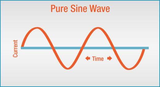 Pure Sine Wave image