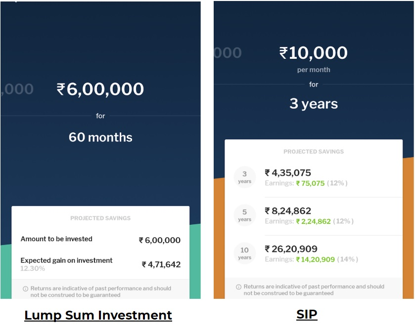 SIP vs Lumsum investment